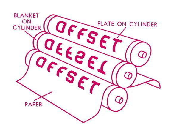 Offset Printing Process Illustration