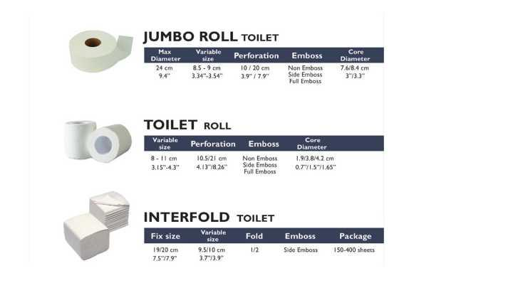 Tissue Paper (Facial, Toilet, Napkin, Kitchen/Hand Towels)